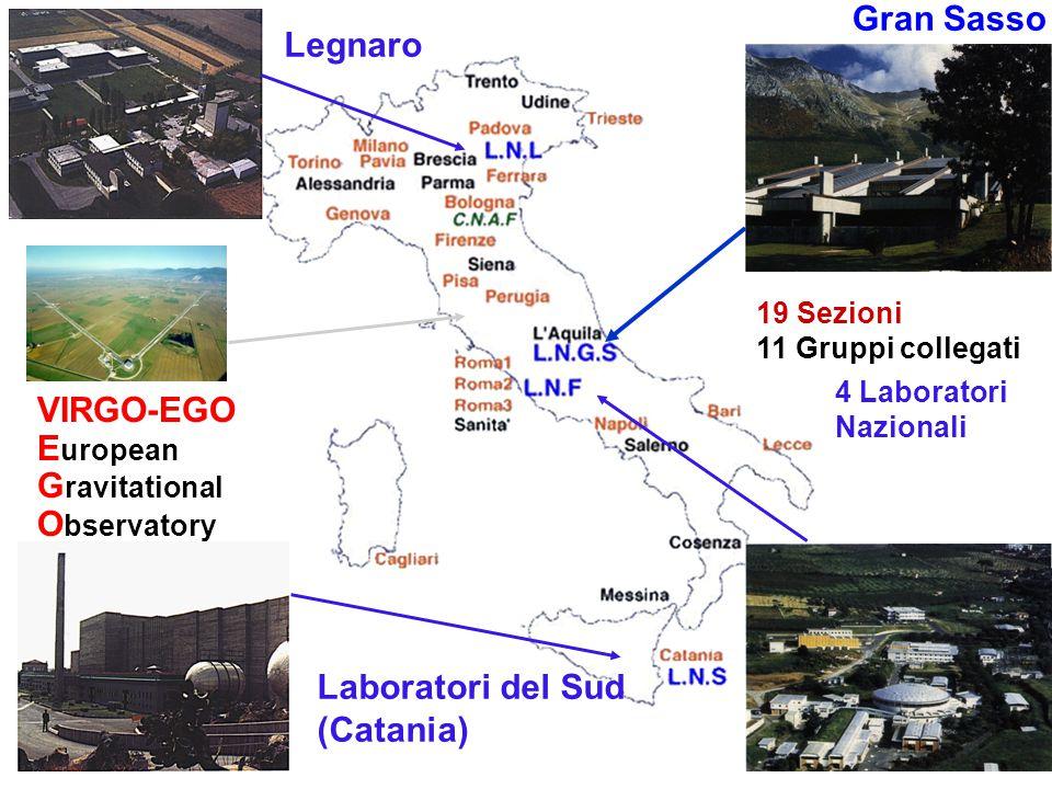 INFN oggi Gran Sasso Legnaro VIRGO-EGO European Gravitational