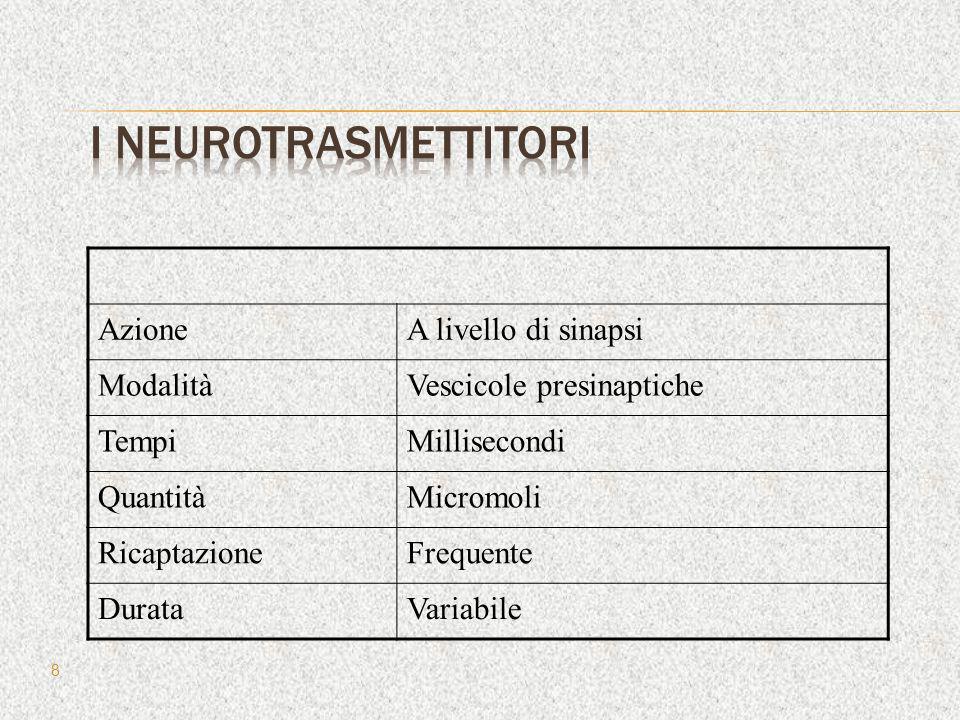 I neurotrasmettitori Azione A livello di sinapsi Modalità
