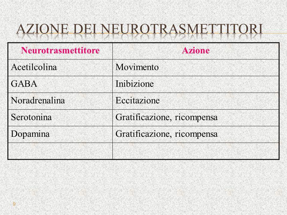Azione dei neurotrasmettitori
