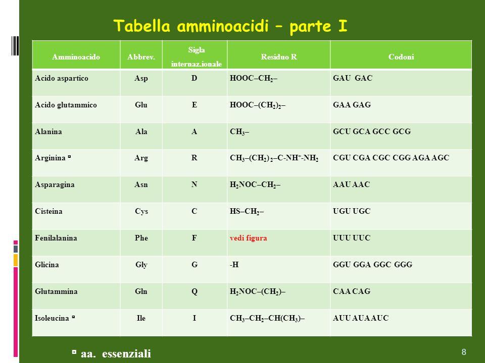 Tabella amminoacidi – parte I