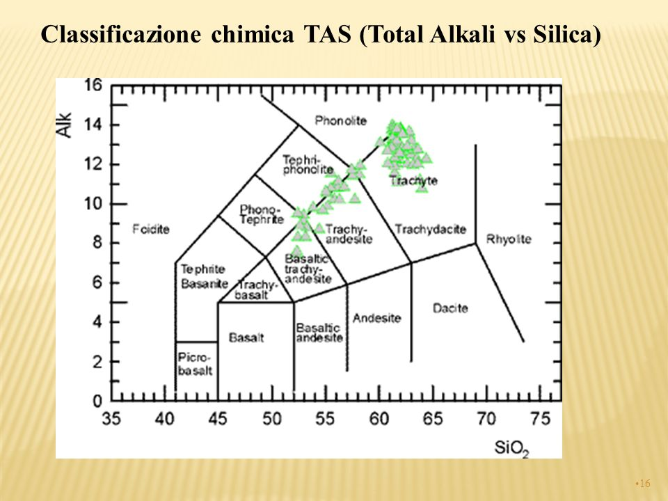 Classificazione chimica TAS (Total Alkali vs Silica)