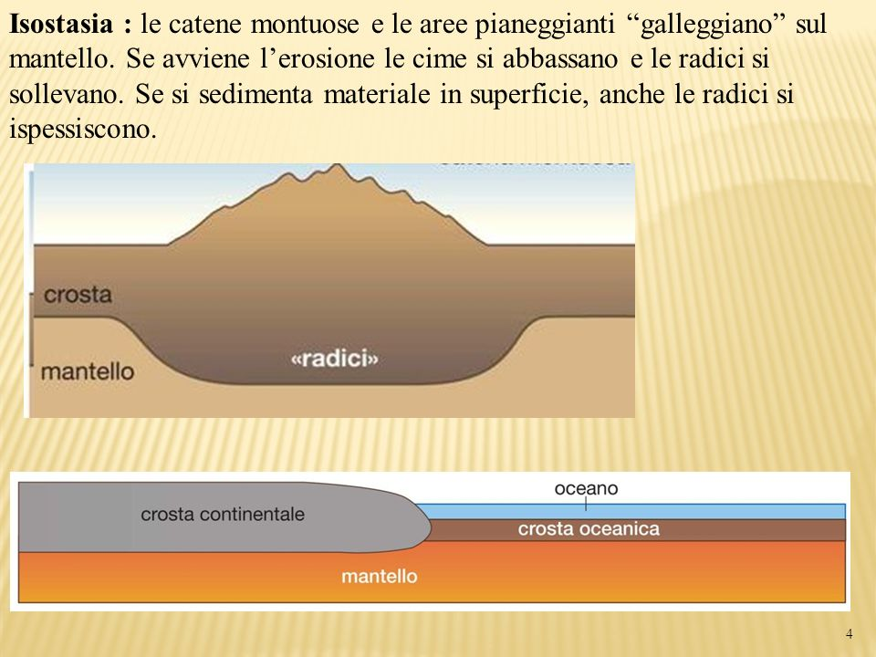 Isostasia : le catene montuose e le aree pianeggianti galleggiano sul mantello.
