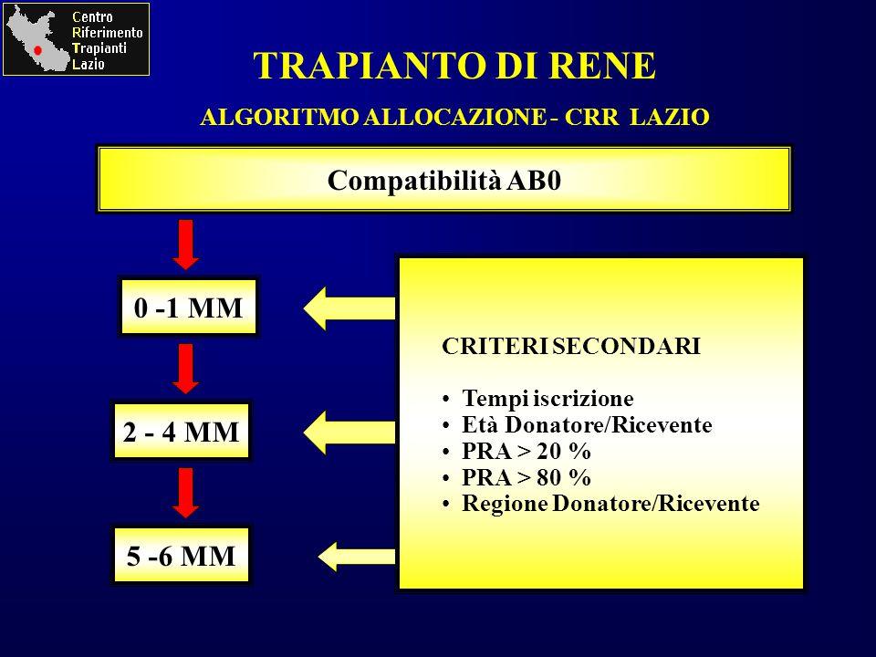 ALGORITMO ALLOCAZIONE - CRR LAZIO