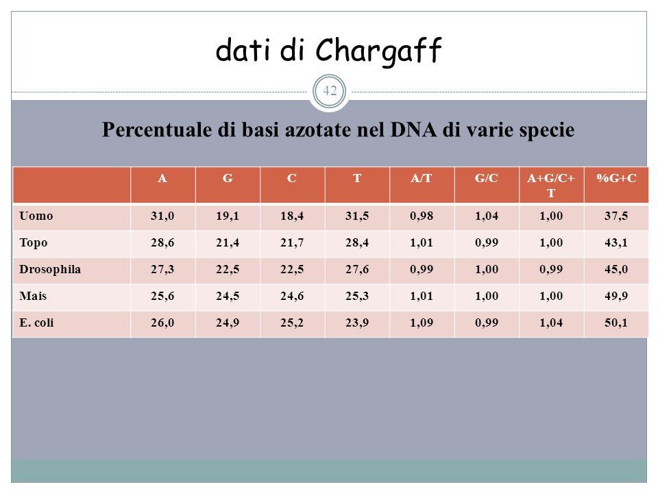 Percentuale di basi azotate nel DNA di varie specie