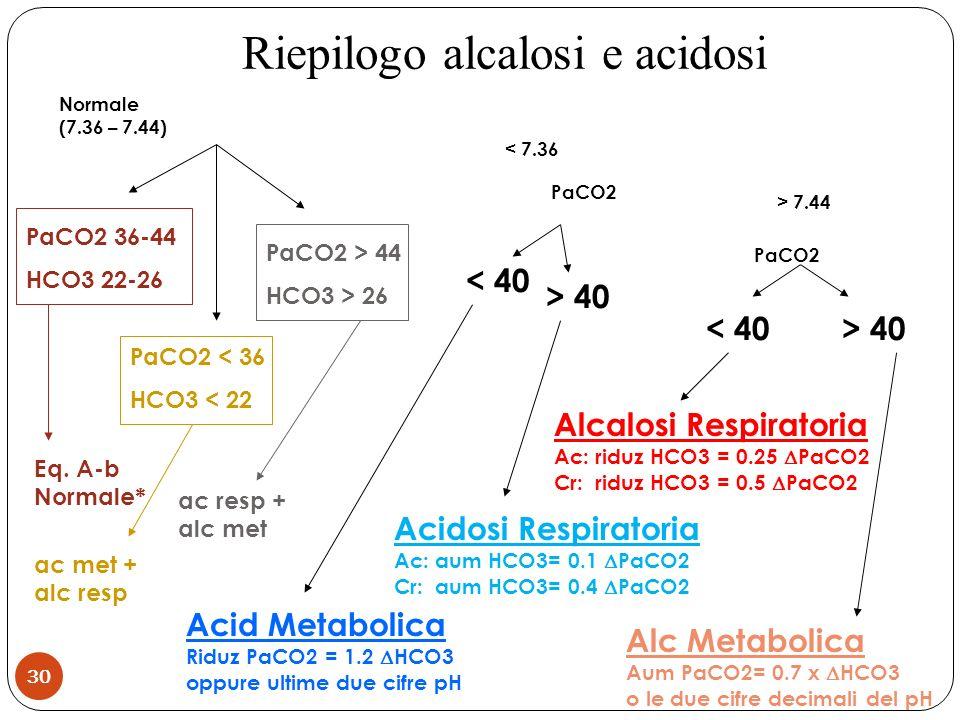 Riepilogo alcalosi e acidosi