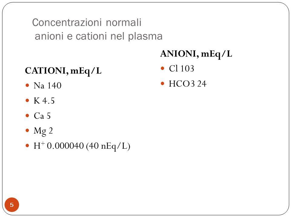 Concentrazioni normali anioni e cationi nel plasma