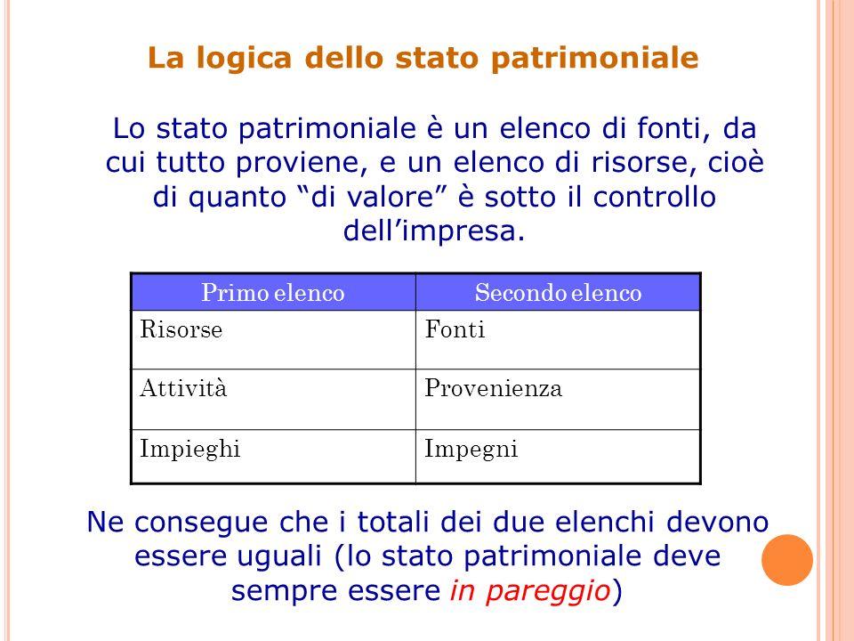 La logica dello stato patrimoniale
