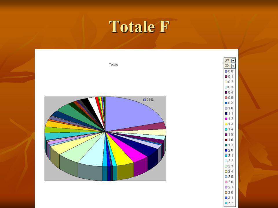 Totale F