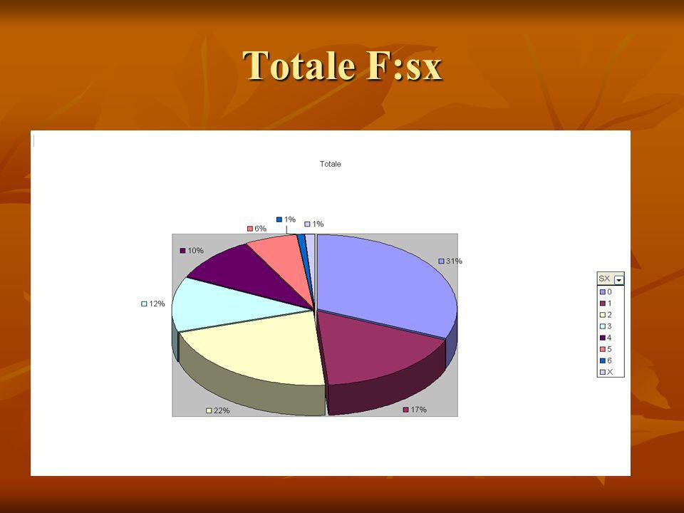 Totale F:sx