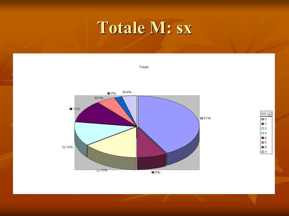 Totale M: sx