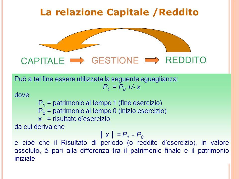 La relazione Capitale /Reddito