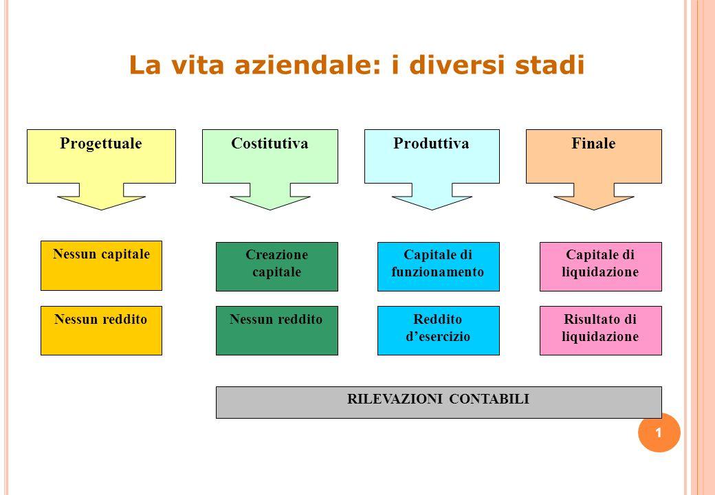 La vita aziendale: i diversi stadi