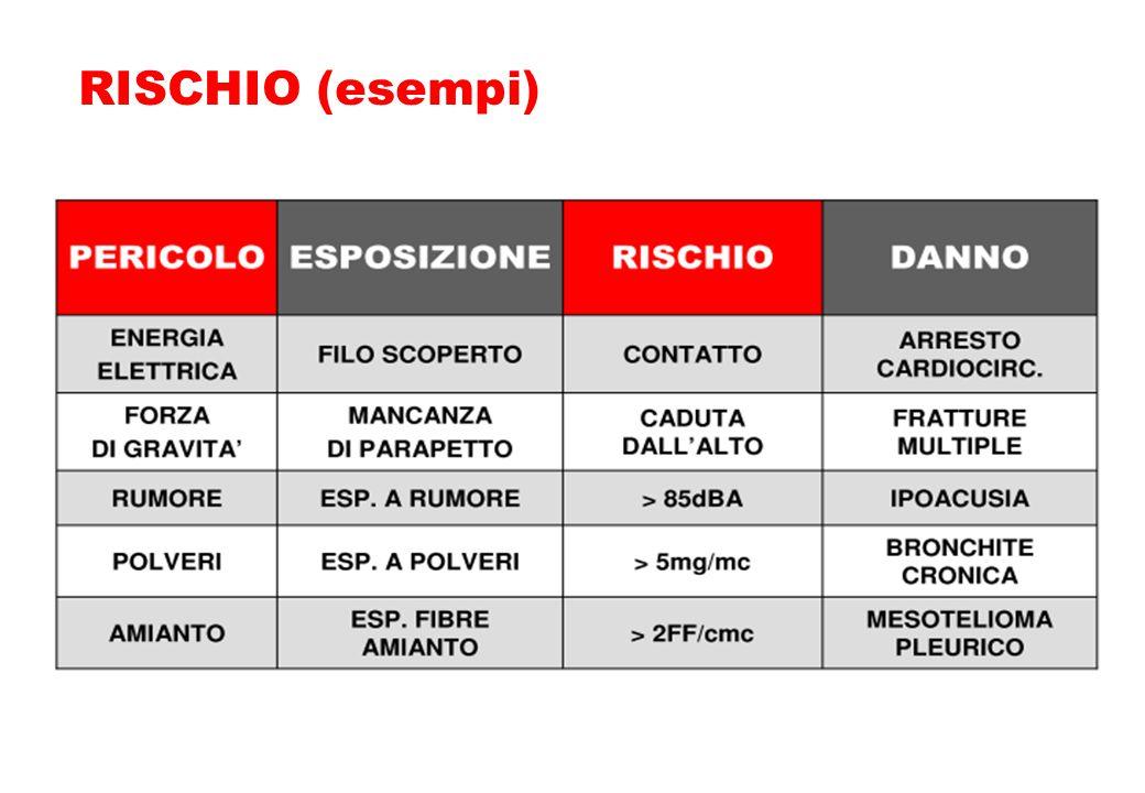RISCHIO (esempi) 28
