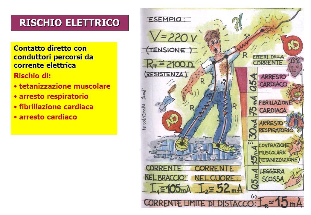 RISCHIO ELETTRICO Contatto diretto con conduttori percorsi da corrente elettrica. Rischio di: tetanizzazione muscolare.