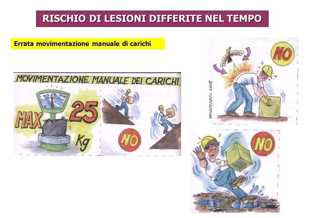 RISCHIO DI LESIONI DIFFERITE NEL TEMPO
