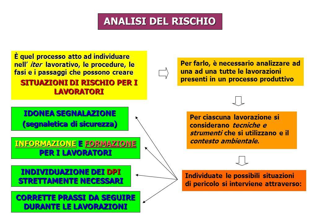 ANALISI DEL RISCHIO SITUAZIONI DI RISCHIO PER I LAVORATORI