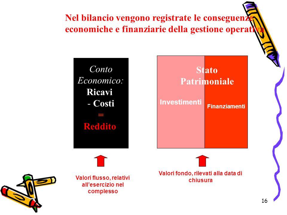 Ricavi Costi = Reddito Stato Patrimoniale