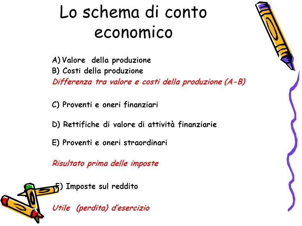 Lo schema di conto economico