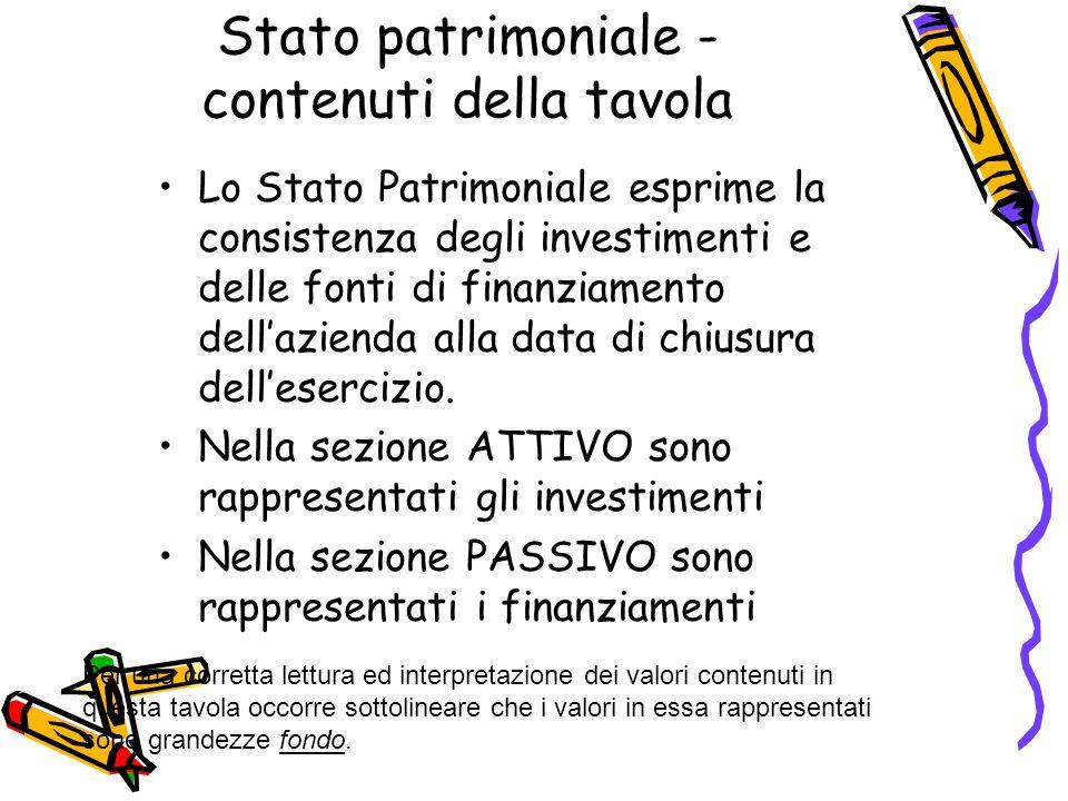 Stato patrimoniale - contenuti della tavola