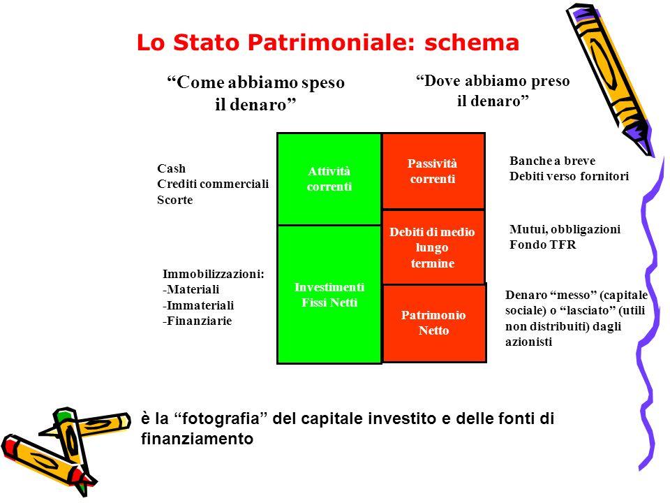 Lo Stato Patrimoniale: schema