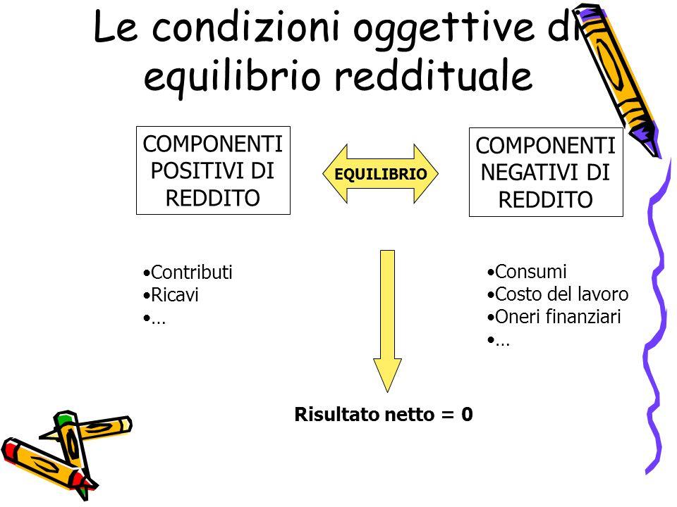 Le condizioni oggettive di equilibrio reddituale
