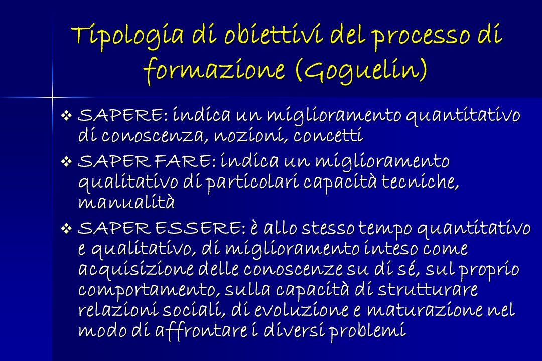 Tipologia di obiettivi del processo di formazione (Goguelin)