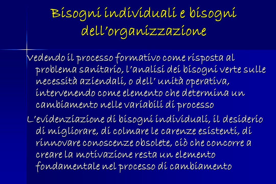 Bisogni individuali e bisogni dell'organizzazione