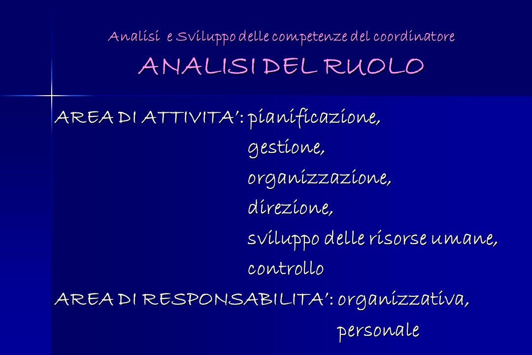 Analisi e Sviluppo delle competenze del coordinatore ANALISI DEL RUOLO