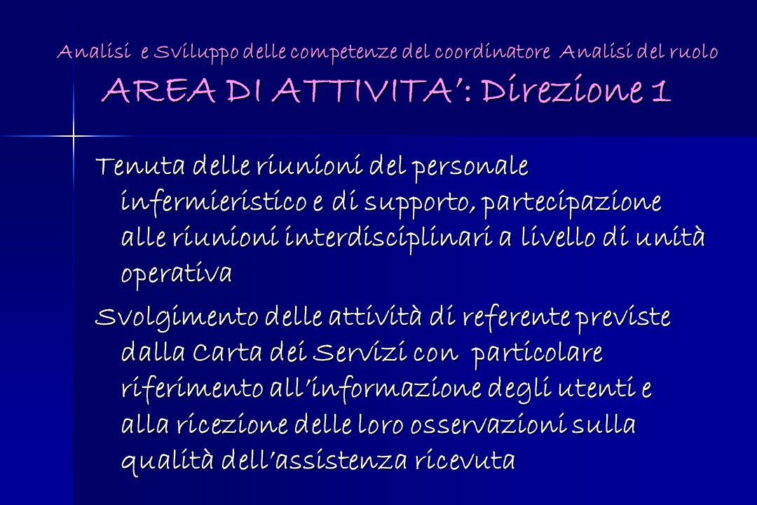 Analisi e Sviluppo delle competenze del coordinatore Analisi del ruolo AREA DI ATTIVITA': Direzione 1