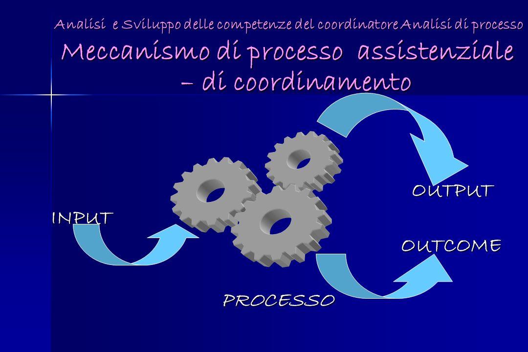 Meccanismo di processo assistenziale – di coordinamento