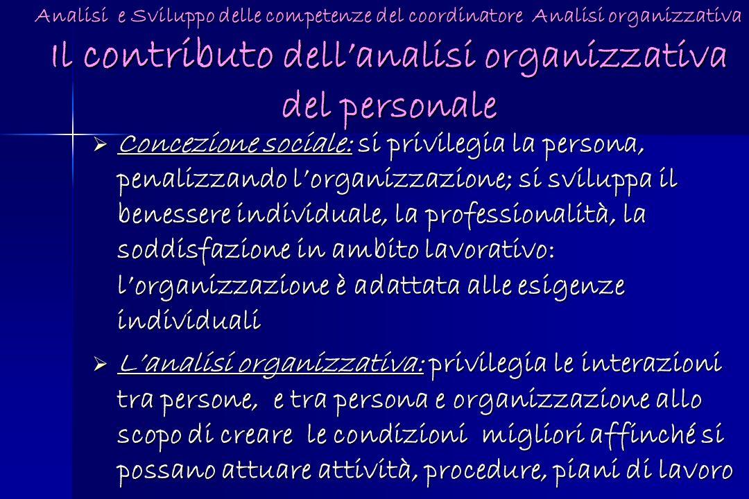 Analisi e Sviluppo delle competenze del coordinatore Analisi organizzativa Il contributo dell'analisi organizzativa del personale