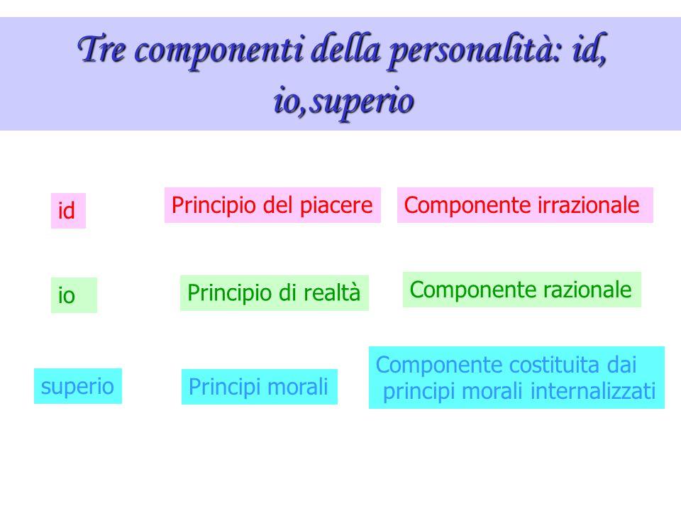 Tre componenti della personalità: id, io,superio