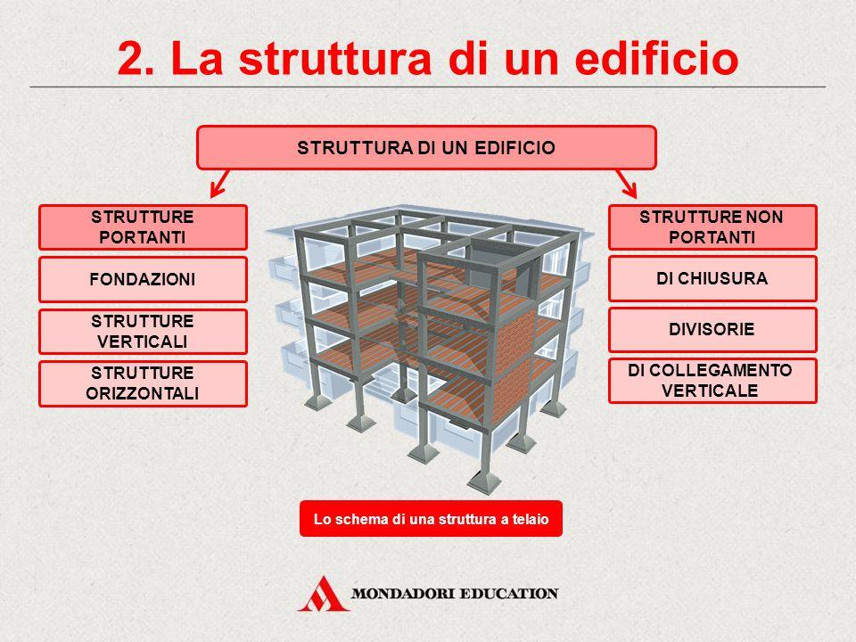 2. La struttura di un edificio