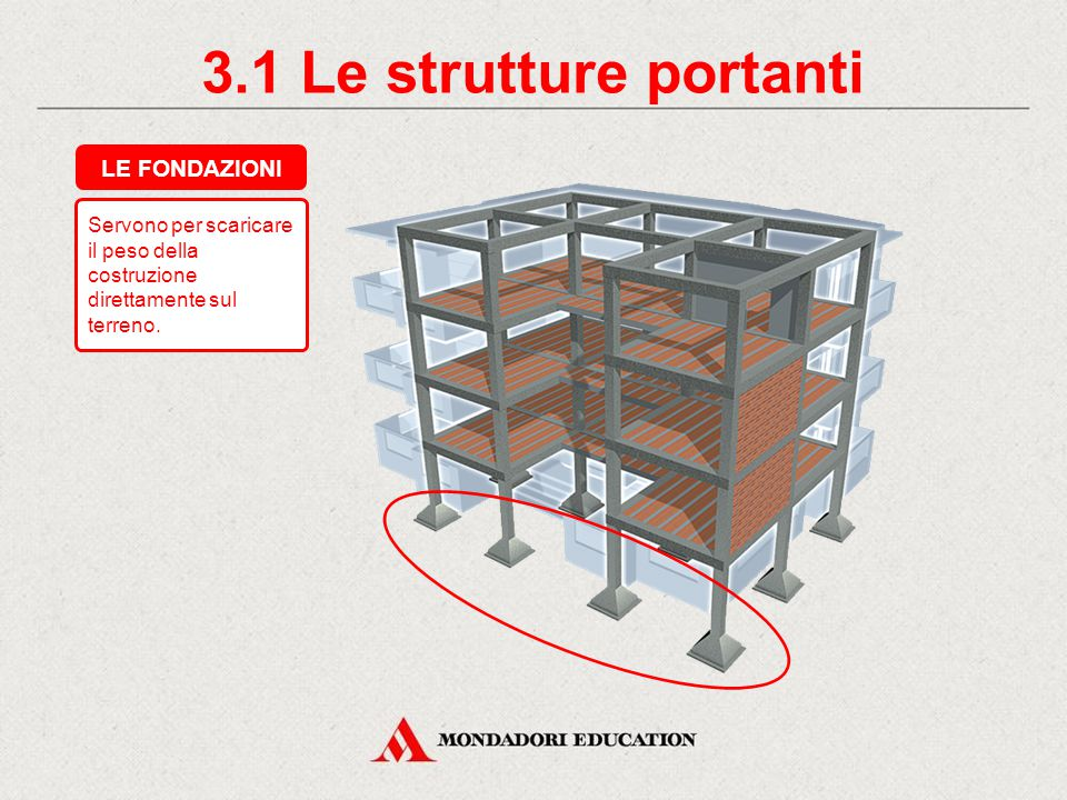 3.1 Le strutture portanti LE FONDAZIONI