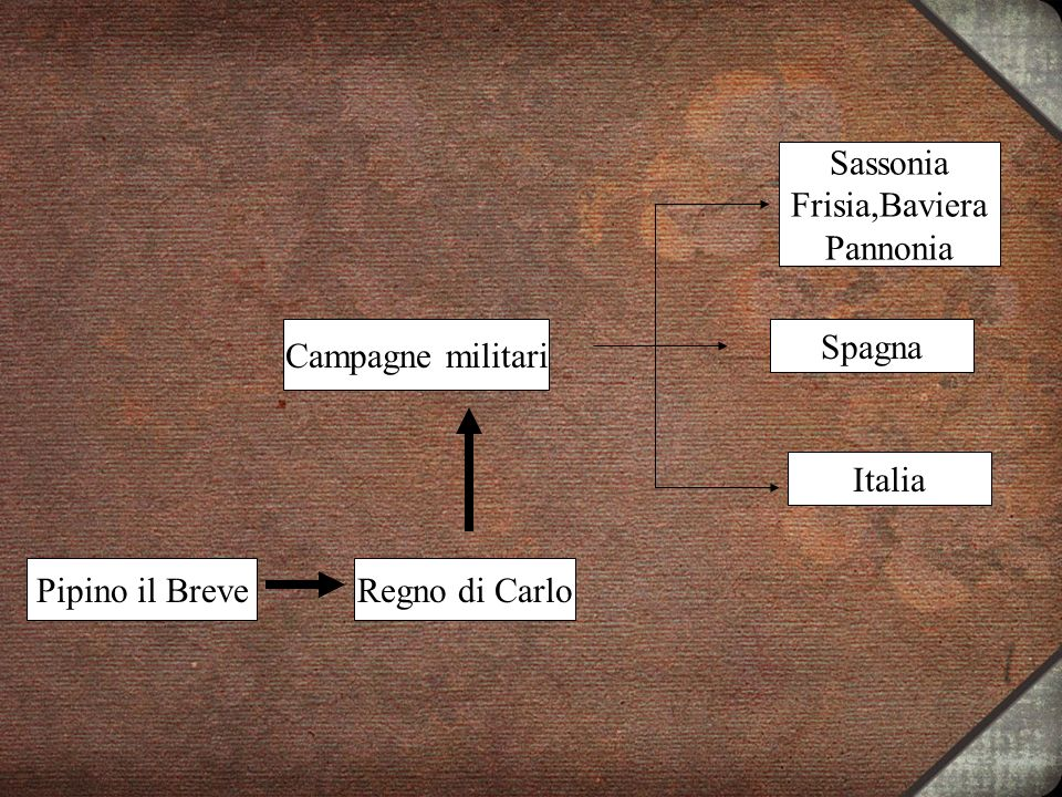 Sassonia Frisia,Baviera Pannonia Campagne militari Spagna Italia Pipino il Breve Regno di Carlo