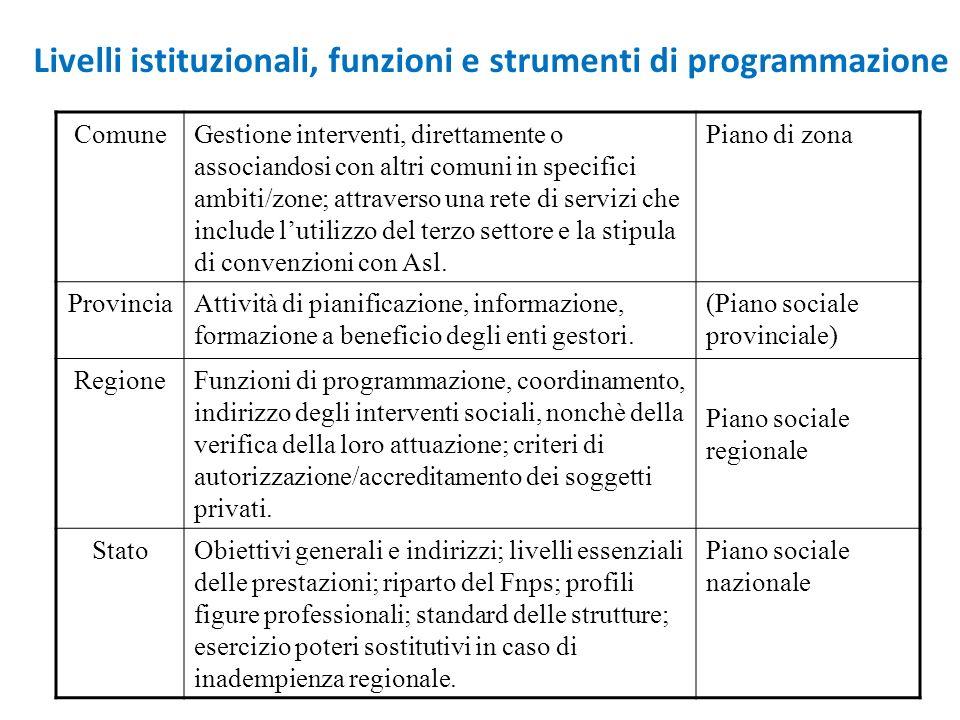 Livelli istituzionali, funzioni e strumenti di programmazione