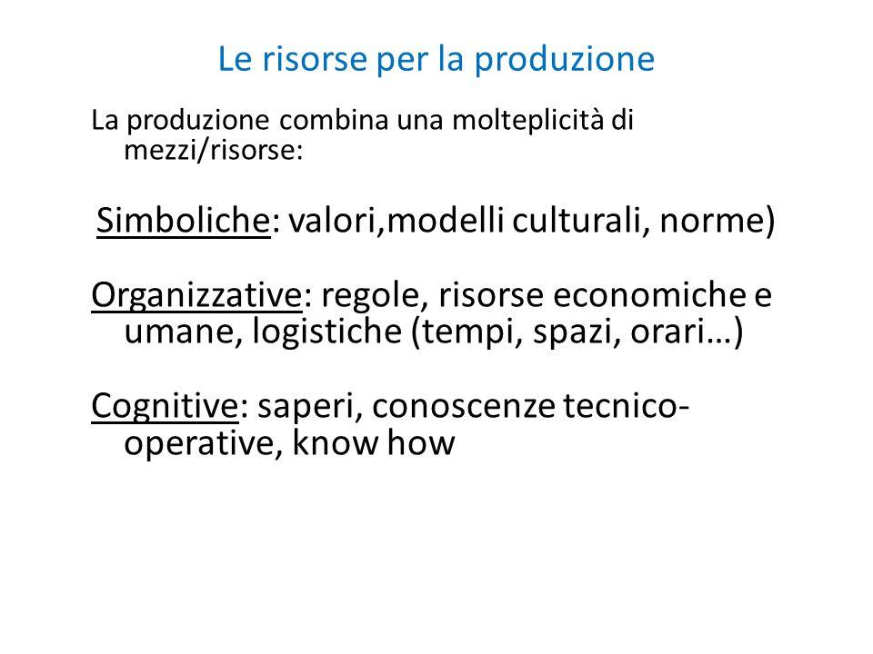 Le risorse per la produzione