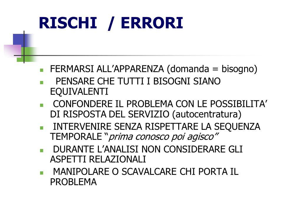 RISCHI / ERRORI FERMARSI ALL'APPARENZA (domanda = bisogno)