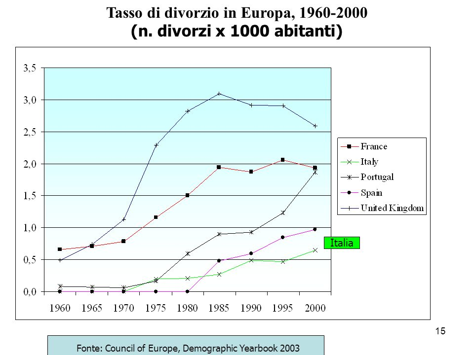 Tasso di divorzio in Europa, 1960-2000
