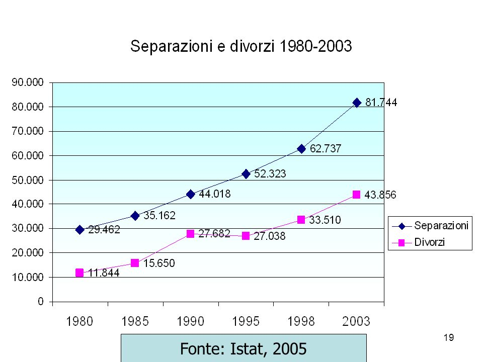 Fonte: Istat, 2005