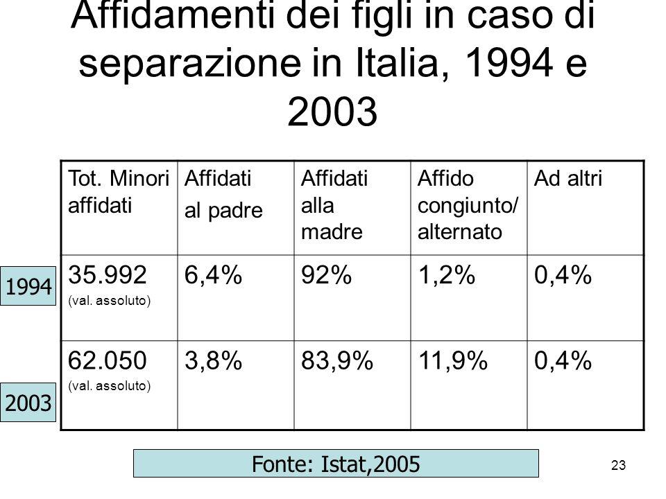 Affidamenti dei figli in caso di separazione in Italia, 1994 e 2003