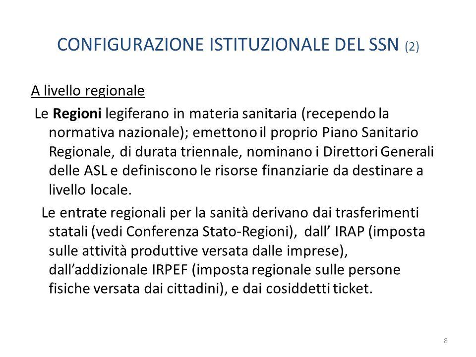 CONFIGURAZIONE ISTITUZIONALE DEL SSN (2)