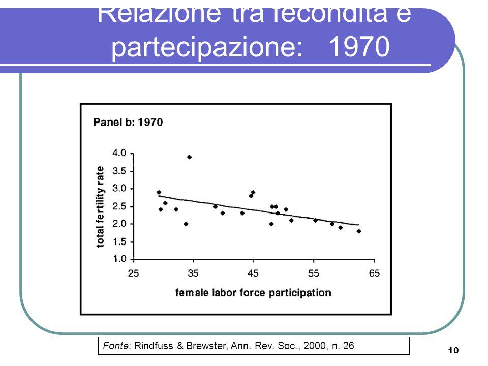Relazione tra fecondità e partecipazione: 1970