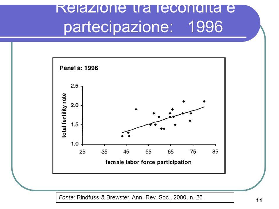 Relazione tra fecondità e partecipazione: 1996