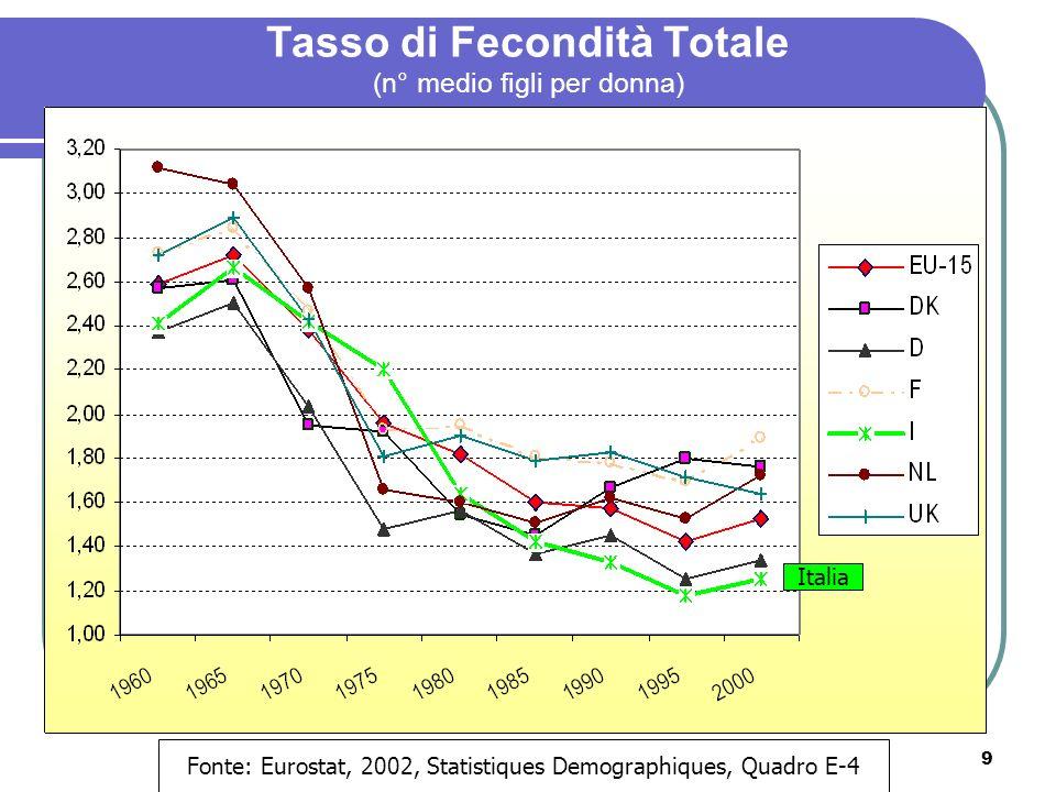 Tasso di Fecondità Totale (n° medio figli per donna)
