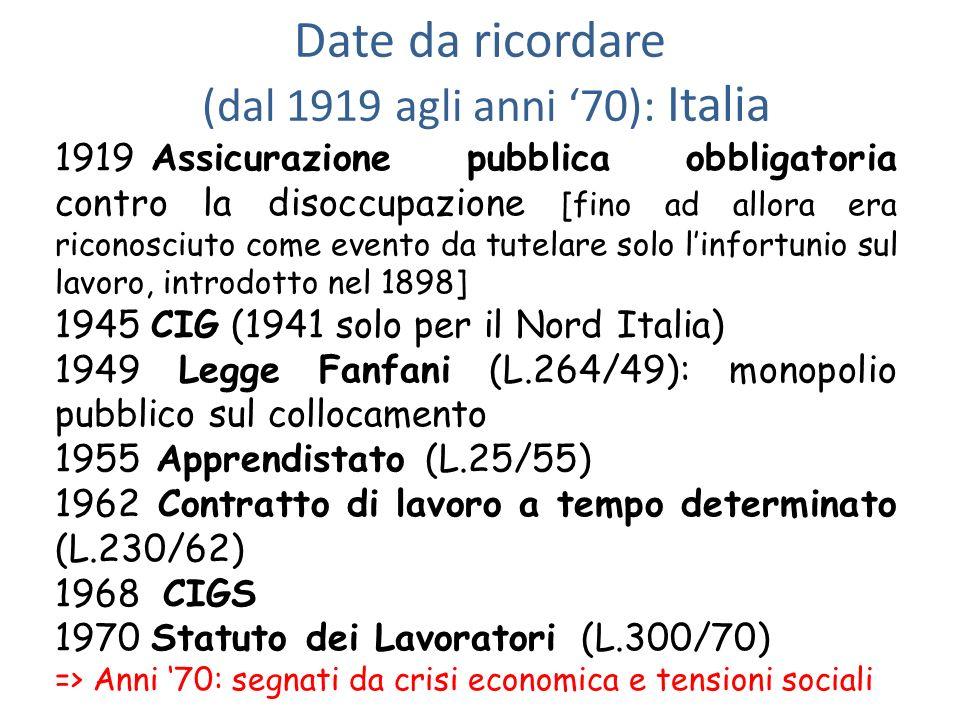 Date da ricordare (dal 1919 agli anni '70): Italia