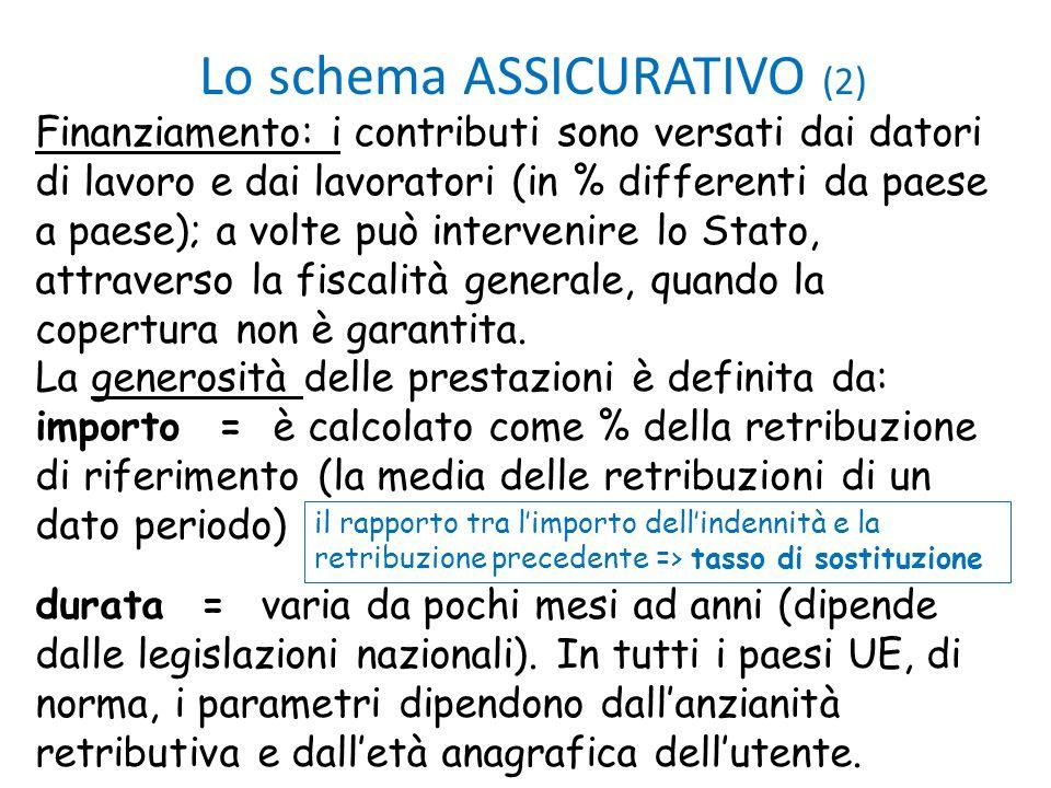 Lo schema ASSICURATIVO (2)