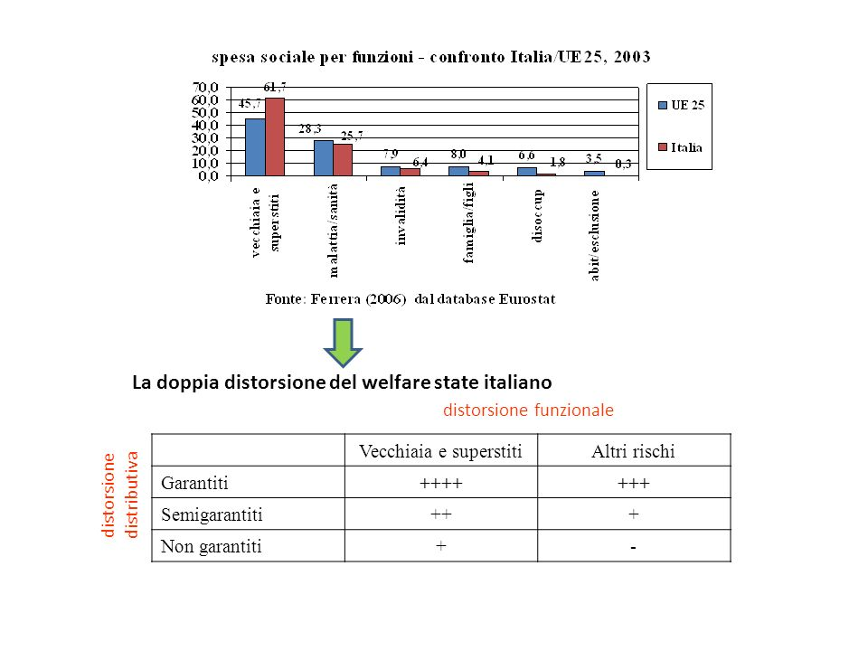 La doppia distorsione del welfare state italiano
