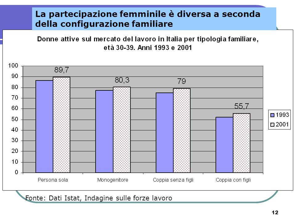 La partecipazione femminile è diversa a seconda della configurazione familiare