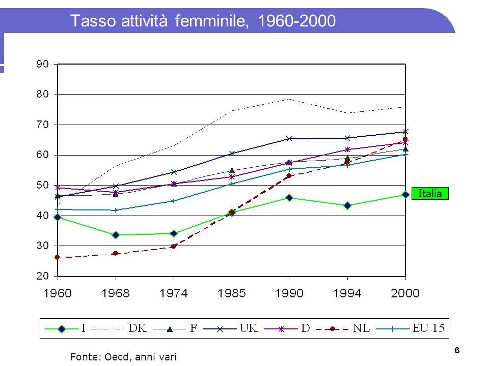 Tasso attività femminile, 1960-2000